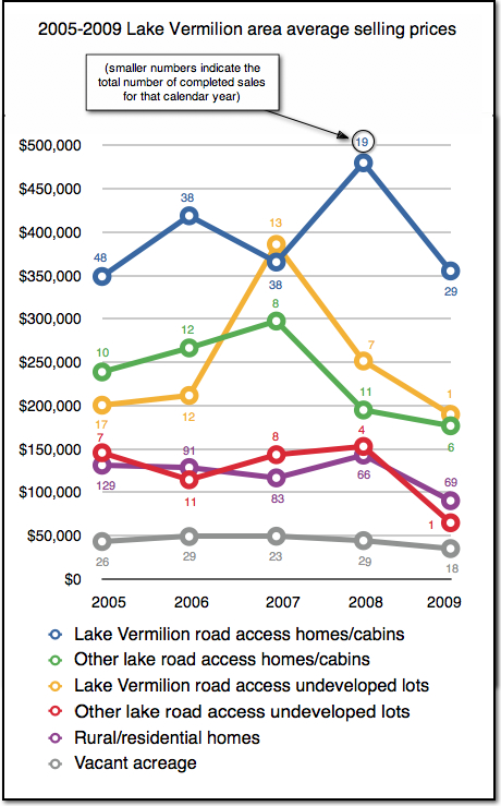 2005-2009 Lake Vermilion average selling prices
