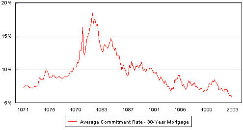 Mortgage trend