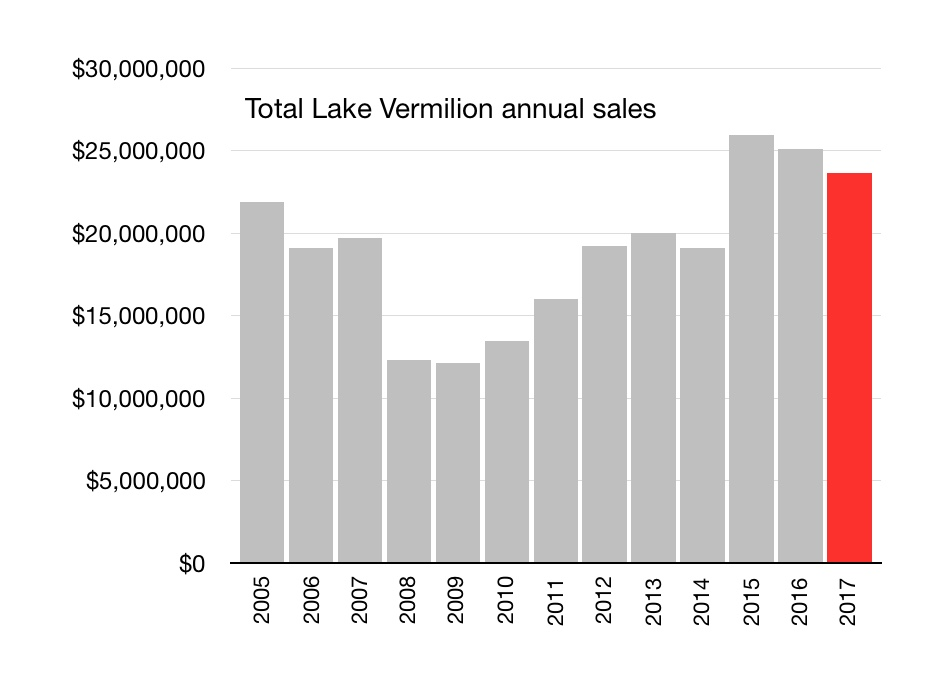 Lake Vermilion Real Estate 187 Minnesota Lake Cabins Homes
